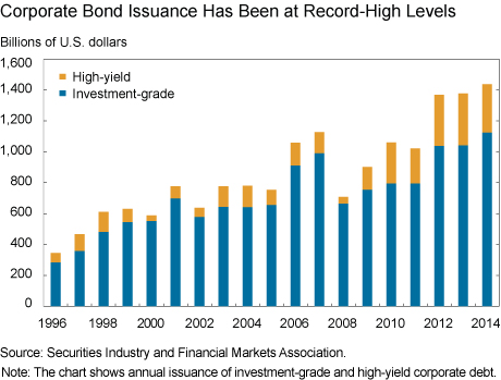 Has U.S. Corporate Bond Market Liquidity Deteriorated?