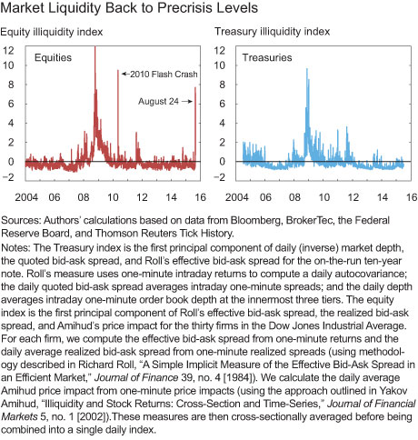 Market liquidity back to precrisis levels