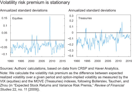 Volatility risk premium is stationary