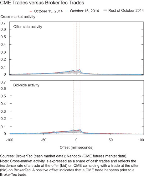 CME Trades versus BrokerTec Trades