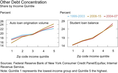 Other Debt Concentration