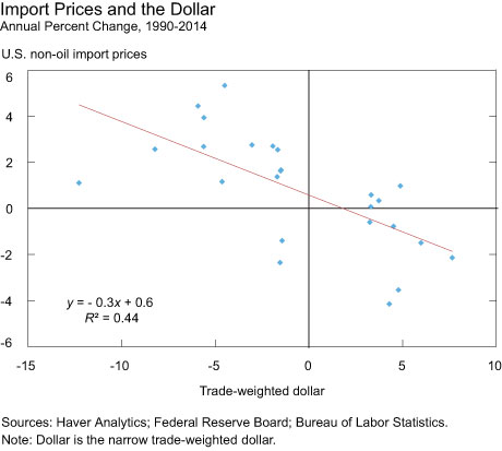 Import Prices and the Dollar