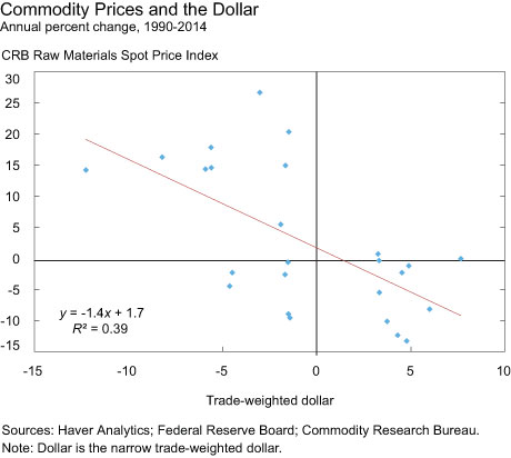 Commodity Prices and the Dollar