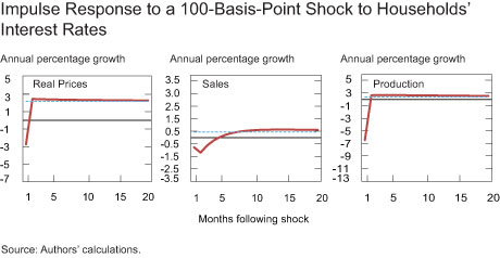 Impulse Response to a 100-Basis-Point Shock to Households� Interest Rates