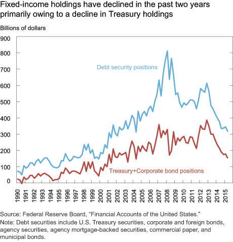 Fixed-income holdings have declined in the past two years primarily owing to a decline in Treasury holdings