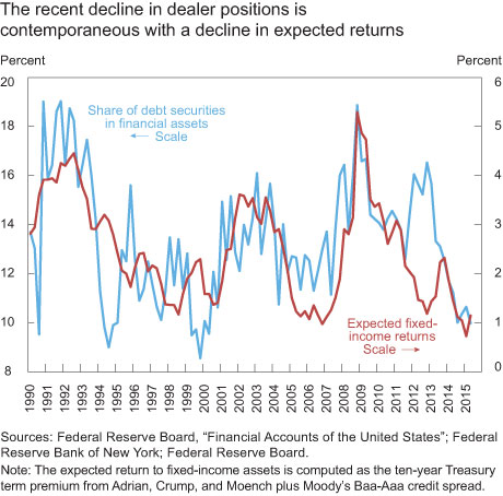 The recent decline in dealer positions is contemporaneous with a decline in expected returns