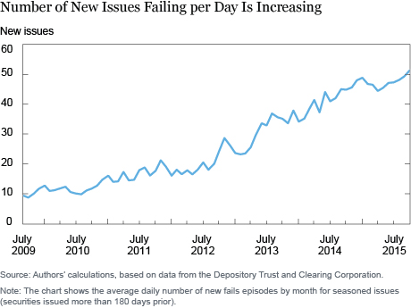 Number of New Issues Failing per Day is Increasing