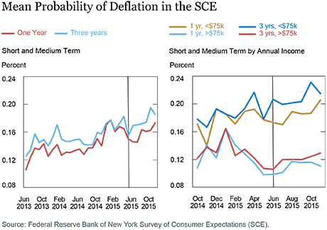 mean-probability-of-deflation-in-the-SCE