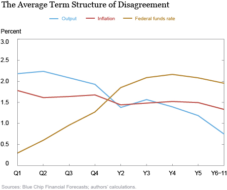 The Average Term Structure of Disagreement