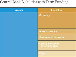 Central Bank Liabilities with Term Funding