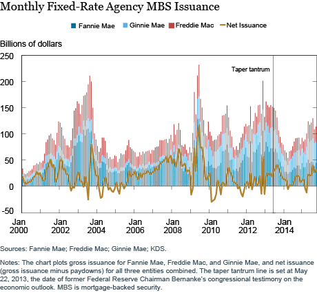 Monthly Fixed Rate Agency MBS Issuance