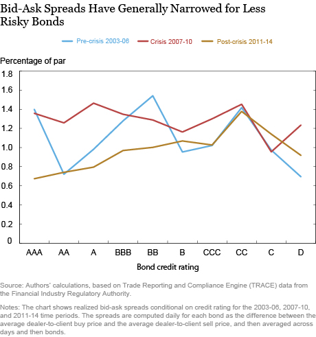 Bid Ask Spreads Have Generally Narrowed for Less Risky Bonds