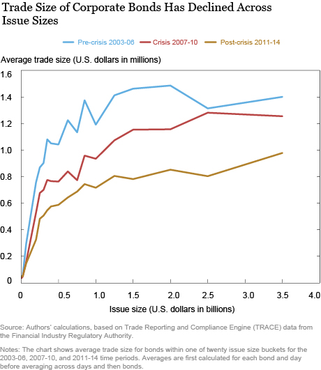 Trade Size of Corporate Bond Has Declined Across Issue Sizes