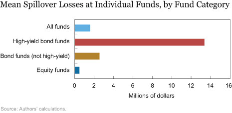 Mean Spillover Losses at Individual Funds, by Fund Category