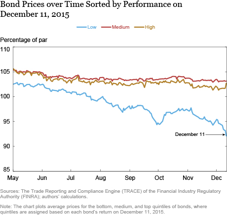 Price Impact for Bonds Sorted by Performance on December 11, 2015