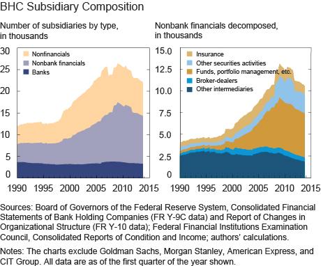 Subsidiary Composition