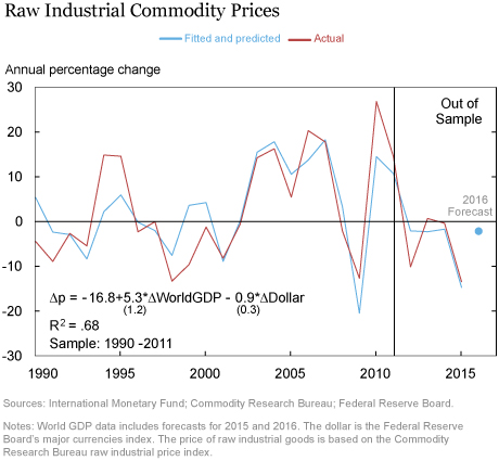 LSE_2016_growth-commodities_klikgaard_chart3_art