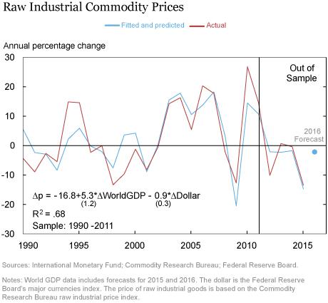 LSE_2016_growth-commodities_klikgaard_chart3_art