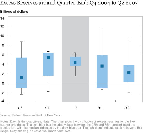 Excess Reserves around Quarter-End: Q4 2004 to Q2 2007