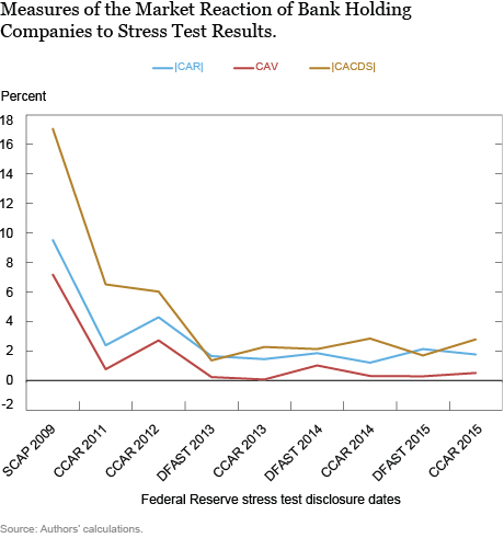 Measures of the Market Reaction of Bank Holding Companies to Stress Test Results.