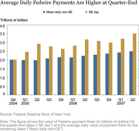 LSE_2016_quarter-end-liquidity_sarkar_art-chart-3_art