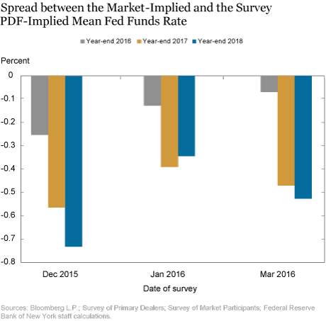 LSE_2016_markets-changing-gap_delnegro_chart1_art
