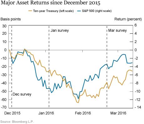 LSE_2016_markets-changing-gaps_delnegro_chart8_art