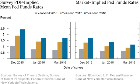 LSE_2016_markets-changing-gap_delnegro_chart2-3-combined_art