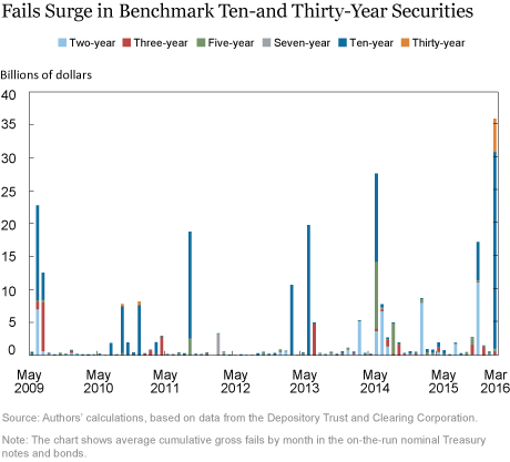 Fails Surge in Benchmark Ten-and Thirty-Year Securities