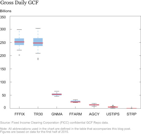 Interbank as a Share of Gross Activity