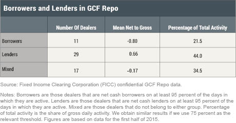Borrowers and Lenders in GCF Repo
