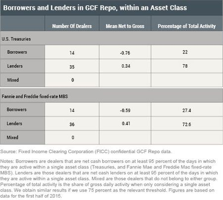 Borrowers and Lenders in GCF Repo, within an Asset Class