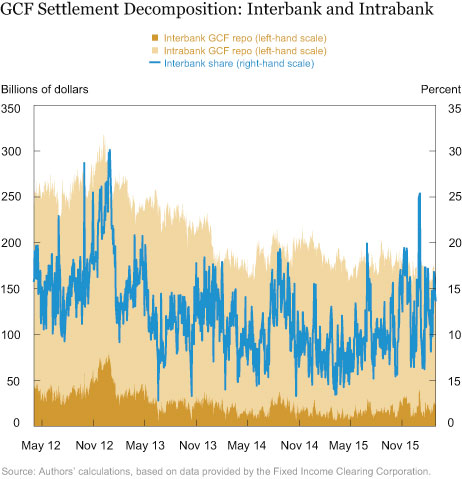 GCF Settlement Decomposition: Interbank and Intrabank