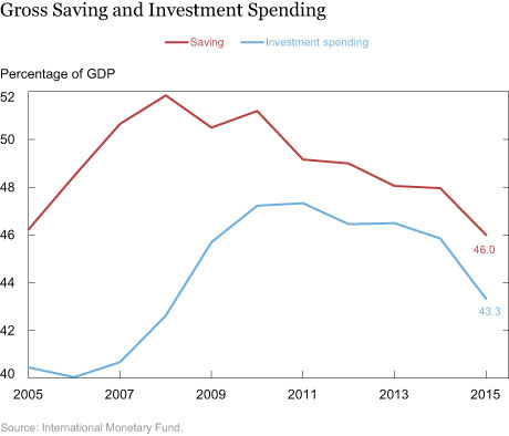 Gross Saving and Investment Spending