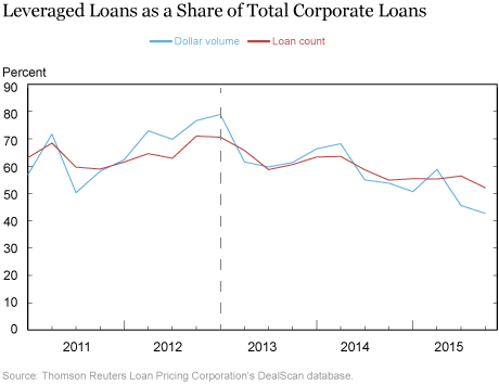Leveraged Loans as a Share of Total Corporate Loans