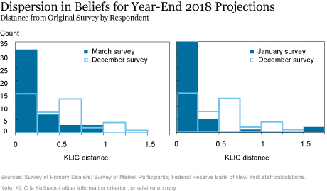 Dispersion in Beliefs for Year-End 2018 Projections