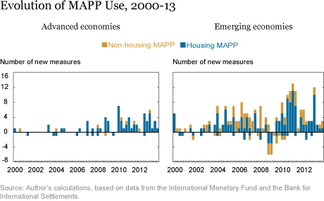 Evolution of MAPP Use, 2000-13