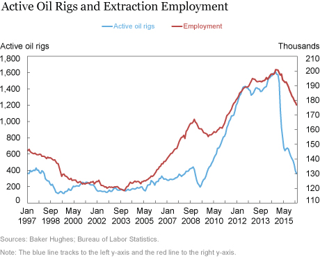 Active Oil Rigs and Extraction Employment