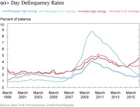 90+ Day Delinquency Rates