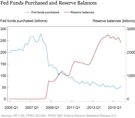 Fed funds purchased and reserve balances