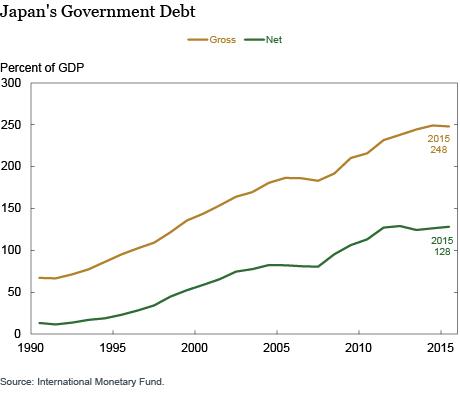 LSE_2016_japan-debt_klitgaard_ch2_art