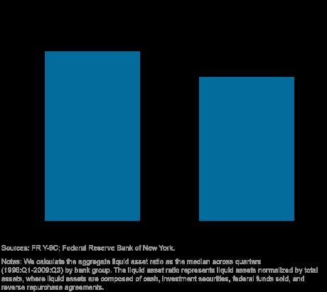 LSE_Liquid Asset Ratio by Bank Size