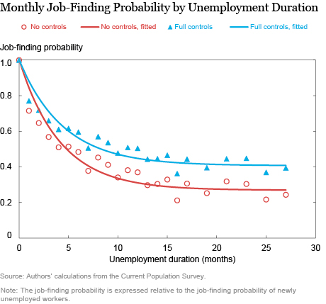LSE_2016_The Reluctance of Firms to Interview the Long-Term Unemployed