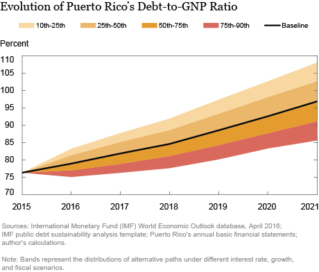 LSE_2016_Restoring Economic Growth in Puerto Rico: Introduction to the Series