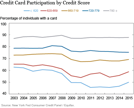 LSE_2016_Consumer Credit Card Borrowing