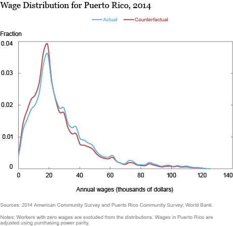 LSE_2016_Migration in Puerto Rico: Is There a Brain Drain?