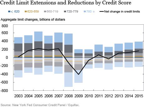 LSE_2016_Consumer Credit Card Borrowing