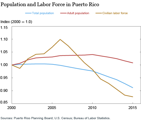 LSE_2016_Puerto Rico's Shrinking Labor Force Participation