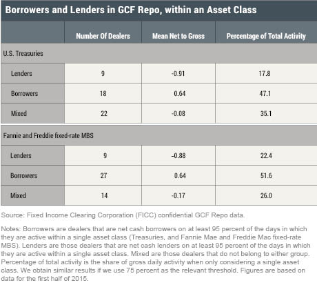 LSE_2016_GCF-repo-series_dealers-trade-3_cipriani_table2_revised0815_art