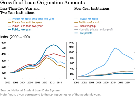 best for profit colleges